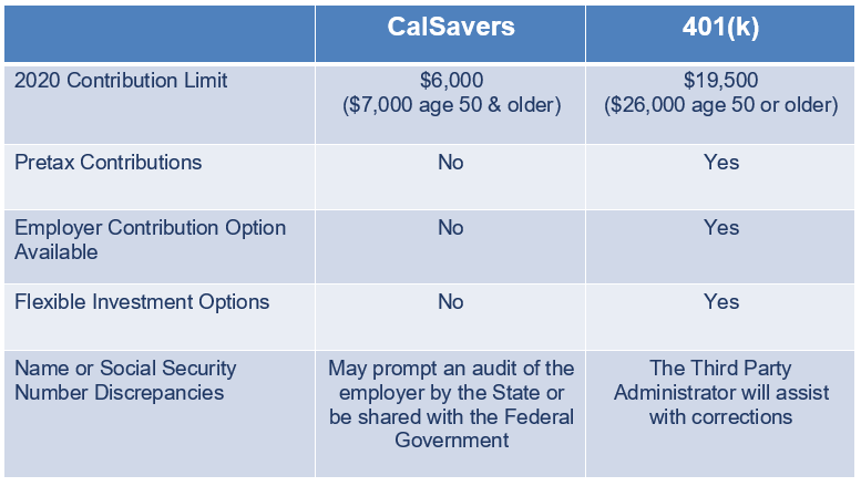 calsavers vs 401k