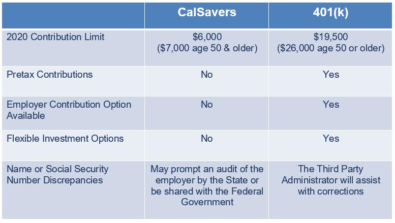 calsavers vs 401k